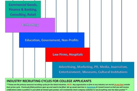 Industry recruiting cycles